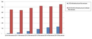 Global LTE Infrastructure Revenue