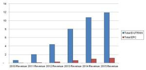 LTE Revenues by Equipment Type 2010 – 2015 (USD Billions)