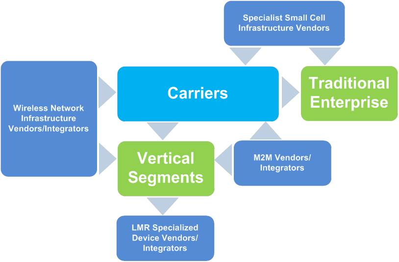 vertical value chain We consider two competing supply chains, each consisting of supplier,  key  words: vertical integration competition supply chain quality pricing.