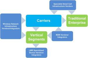 LTE Value Chain: Traditional Enterprise and Vertical Segments
