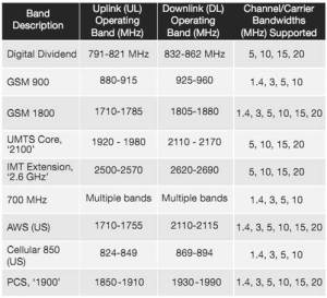 LTE Spectrum Bands