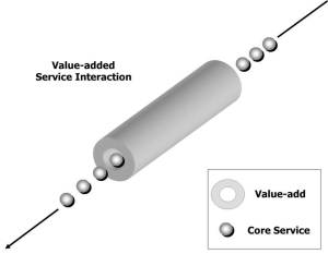 Value-added Services