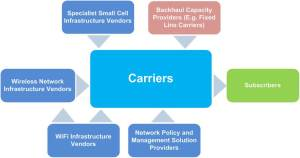Carrier WiFi and Small Cells Value Chain