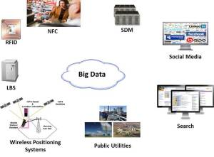 Big Data Detection Systems