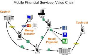 MobileFinancialServicesValueChain