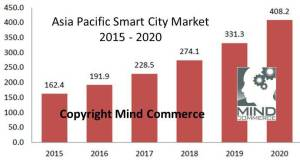 SmartCitiesAsiaPac_2015-2020(MindCommerce)