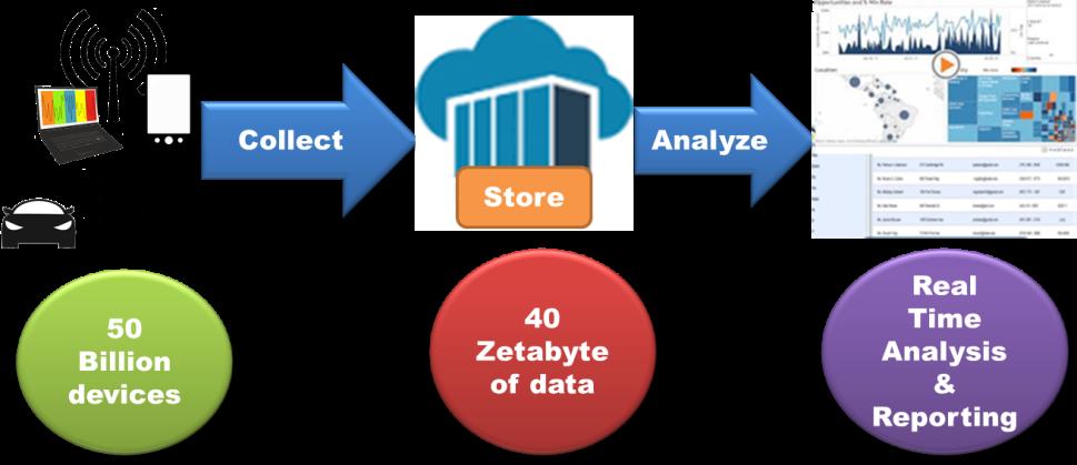 Fog Computing, IoT, and Big Data Analytics | Mind Commerce
