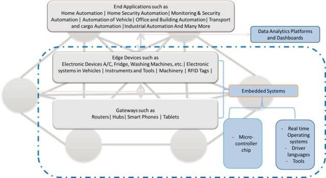 embeddediotarchitecture