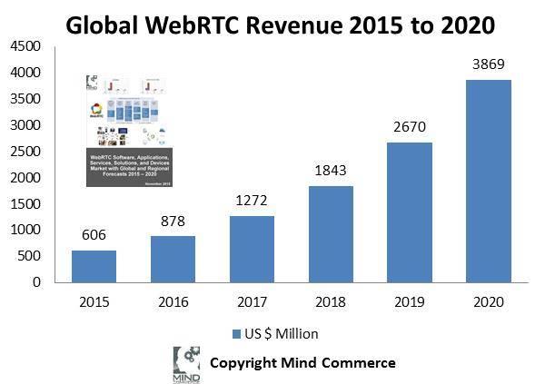 globalwebrtcrevenue2015-2020