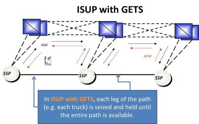 isup_gets
