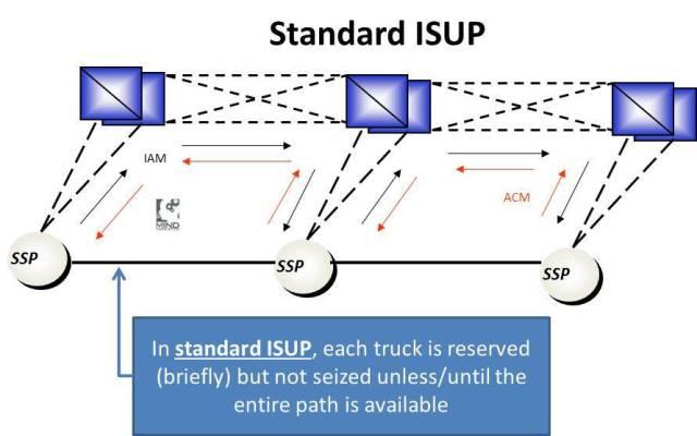 standard_isup