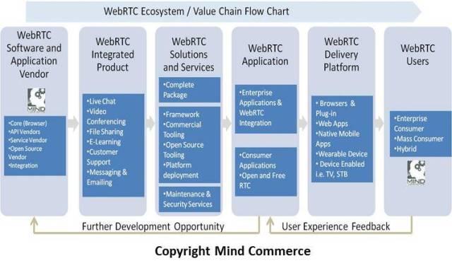 webrtc_ecosystemvaluechainmindcommerce