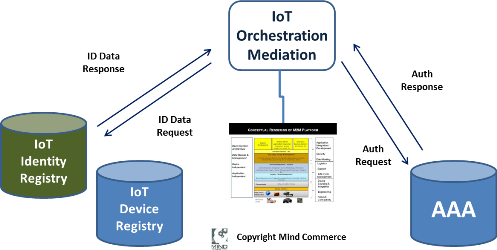 iotmediationorchestration500x250
