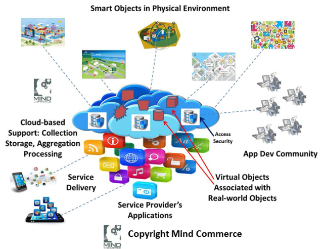 SmartObjectsPhysicalEnvironment(MindCommerce)