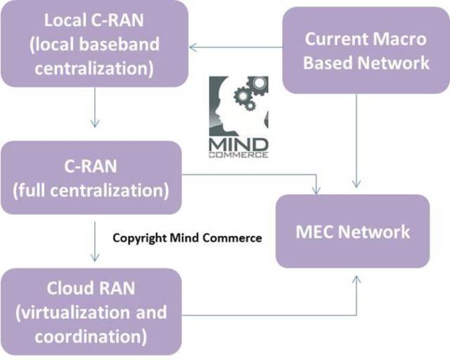 MEC_WirelessIntegration(MindCommerce)