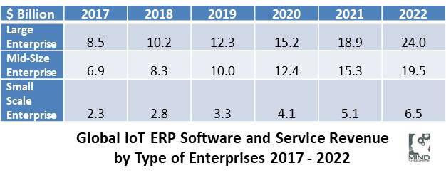 GlobalIoTERPSoftware+ServiceRevenue_2017-2022